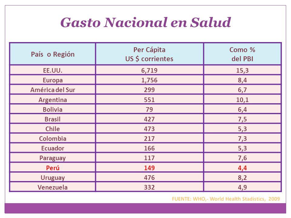 País o Región Per Cápita US $ corrientes Como % del PBI EE.UU.6,71915,3 Europa1,7568,4 América del Sur2996,7 Argentina55110,1 Bolivia796,4 Brasil4277,