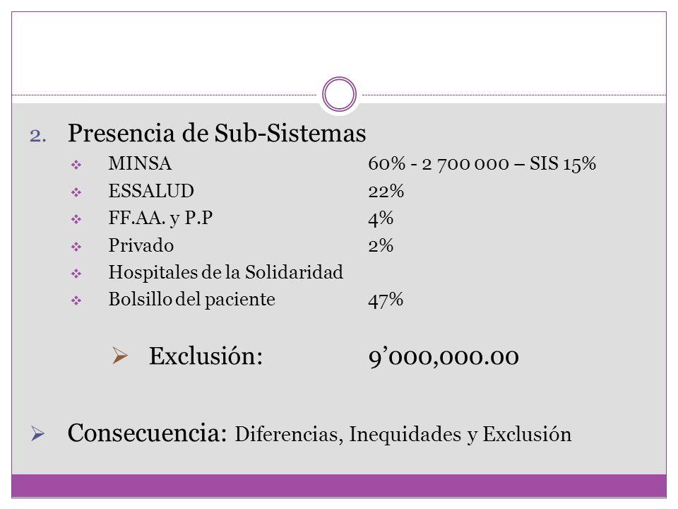 2. Presencia de Sub-Sistemas MINSA60% - 2 700 000 – SIS 15% ESSALUD22% FF.AA. y P.P4% Privado2% Hospitales de la Solidaridad Bolsillo del paciente47%