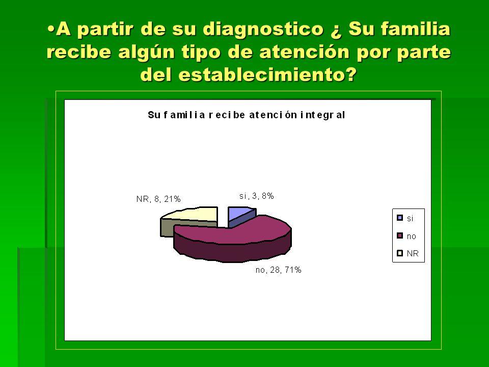 A partir de su diagnostico ¿ Su familia recibe algún tipo de atención por parte del establecimiento?A partir de su diagnostico ¿ Su familia recibe alg
