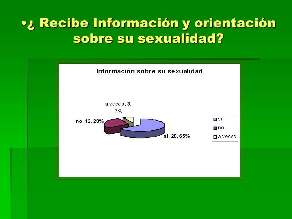 ¿ Recibe Información y orientación sobre su sexualidad?¿ Recibe Información y orientación sobre su sexualidad?