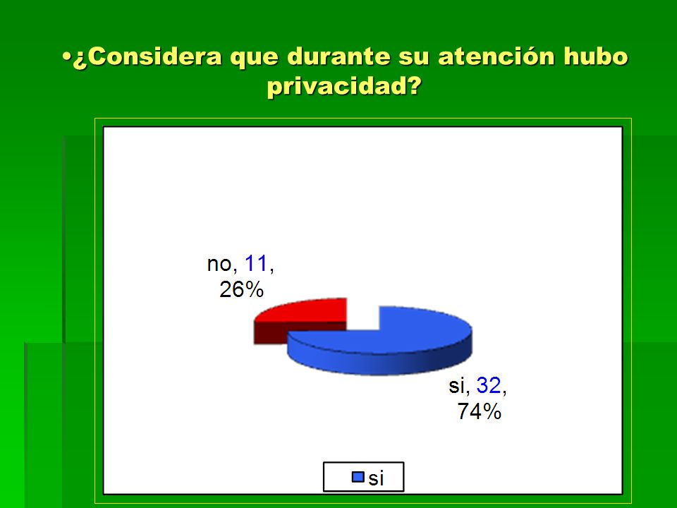 ¿Considera que durante su atención hubo privacidad?¿Considera que durante su atención hubo privacidad?