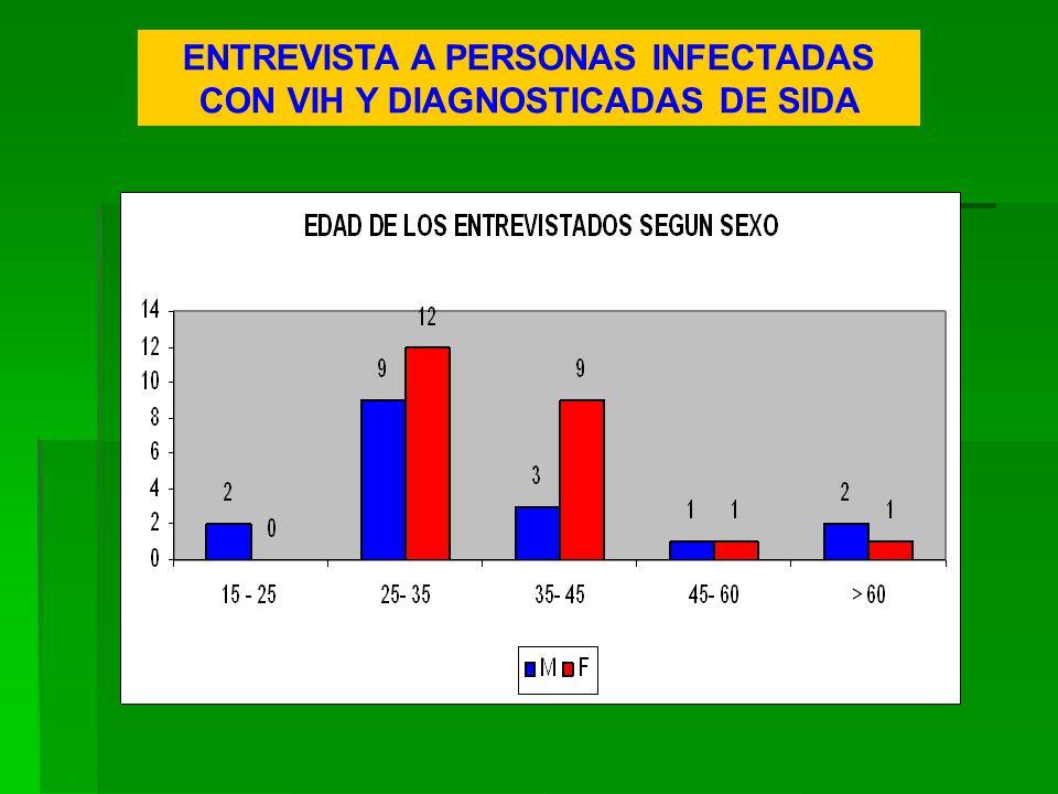 ENTREVISTA A PERSONAS INFECTADAS CON VIH Y DIAGNOSTICADAS DE SIDA