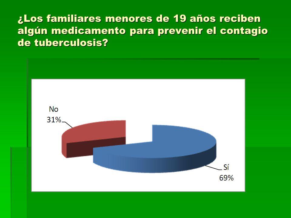 ¿Los familiares menores de 19 años reciben algún medicamento para prevenir el contagio de tuberculosis?