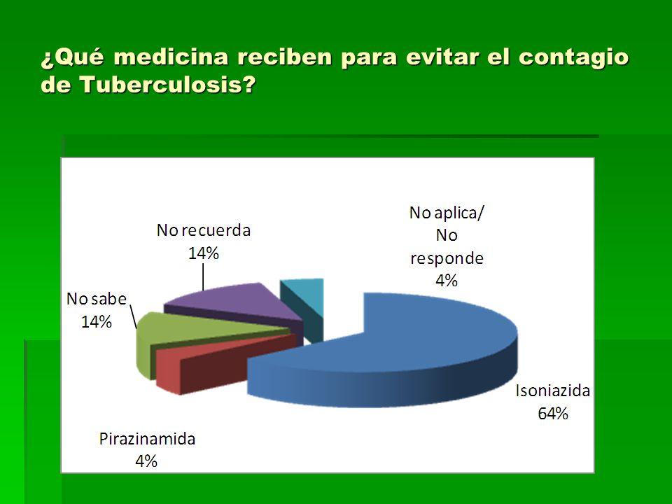 ¿Qué medicina reciben para evitar el contagio de Tuberculosis?