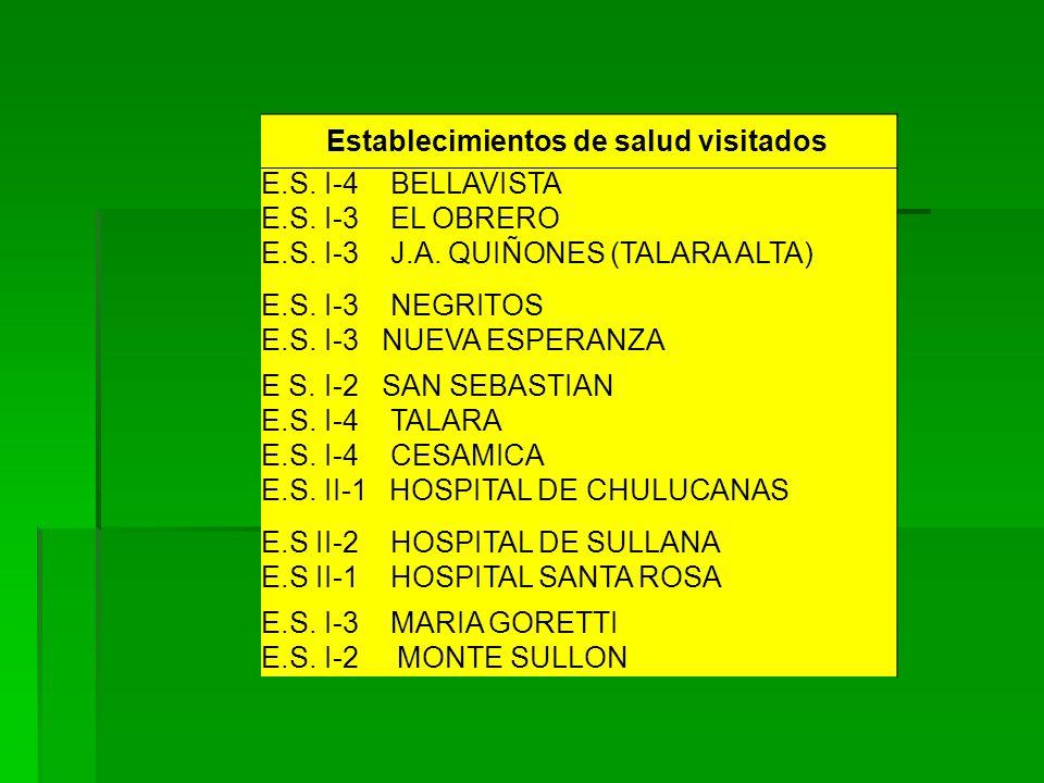 Establecimientos de salud visitados E.S. I-4 BELLAVISTA E.S. I-3 EL OBRERO E.S. I-3 J.A. QUIÑONES (TALARA ALTA) E.S. I-3 NEGRITOS E.S. I-3 NUEVA ESPER