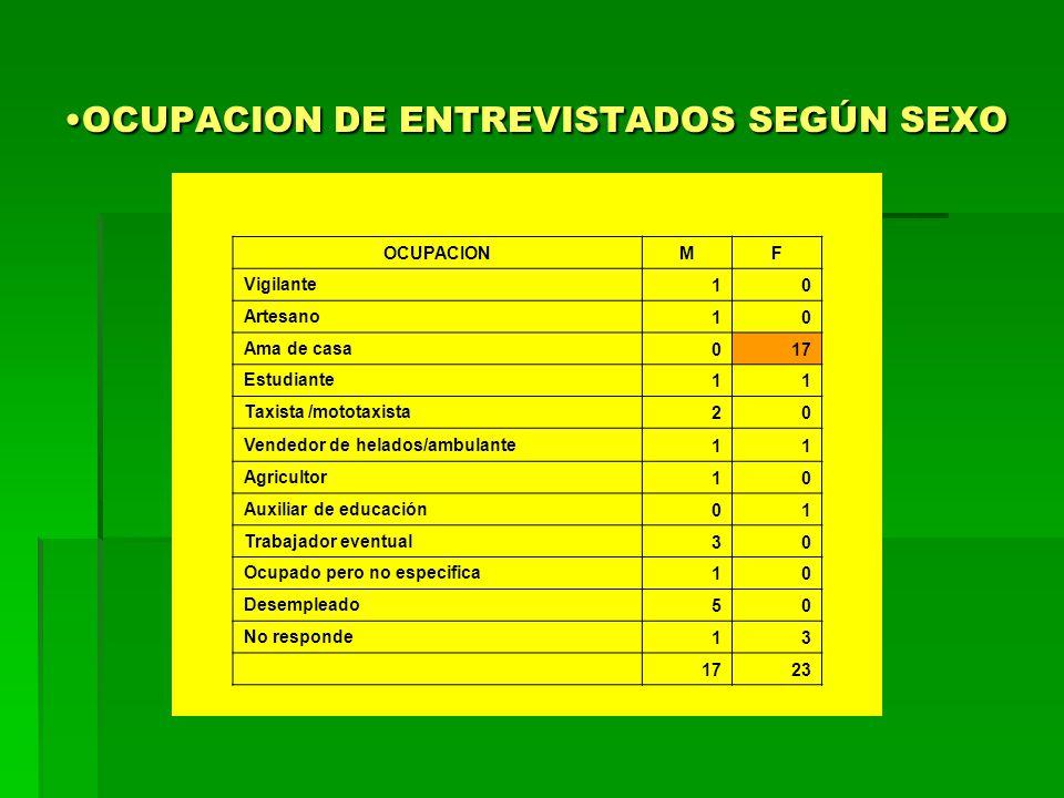 OCUPACION DE ENTREVISTADOS SEGÚN SEXOOCUPACION DE ENTREVISTADOS SEGÚN SEXO OCUPACIONMF Vigilante 10 Artesano 10 Ama de casa 017 Estudiante 11 Taxista