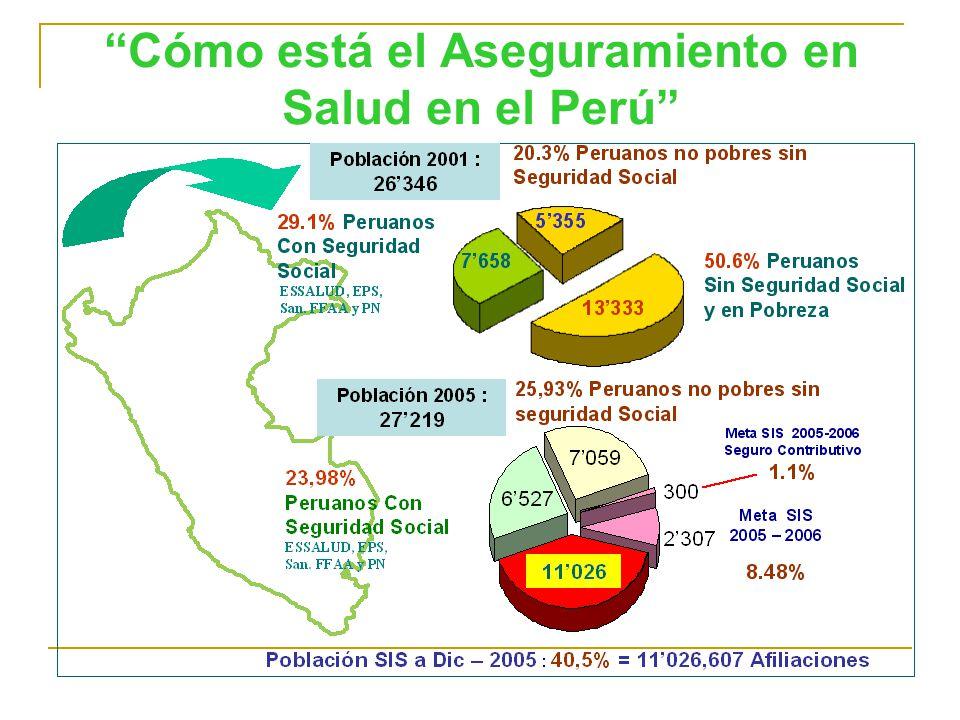 Cómo está el Aseguramiento en Salud en el Perú
