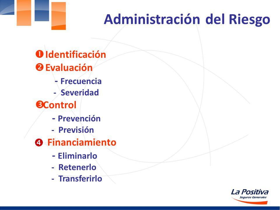 Identificación Evaluación - Frecuencia - Severidad Control - Prevención - Previsión Financiamiento - Eliminarlo - Retenerlo - Transferirlo Administrac