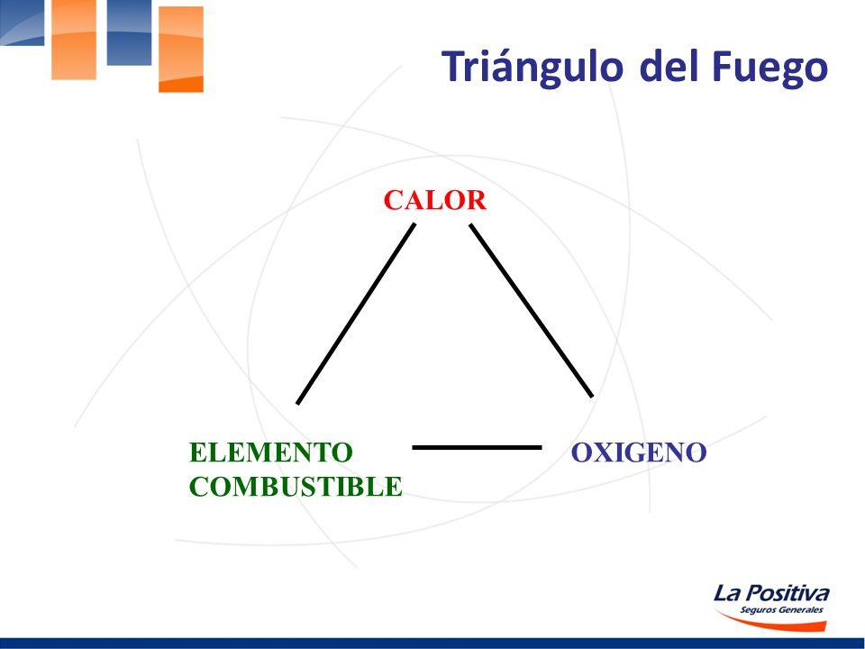 Triángulo del Fuego CALOR ELEMENTO COMBUSTIBLE OXIGENO