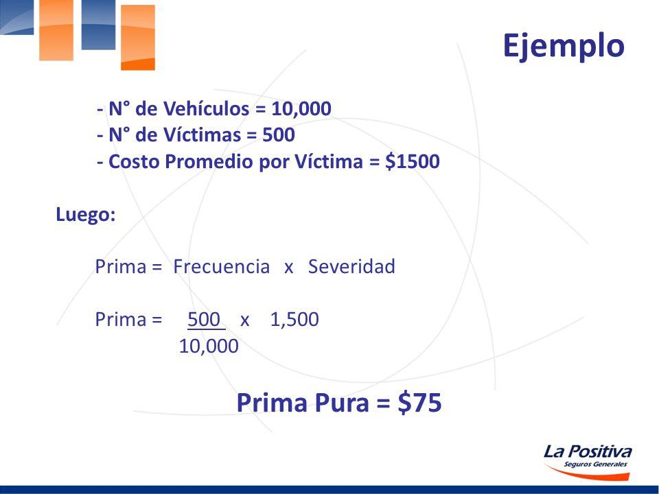 - N° de Vehículos = 10,000 - N° de Víctimas = 500 - Costo Promedio por Víctima = $1500 Luego: Prima = Frecuencia x Severidad Prima = 500 x 1,500 10,00