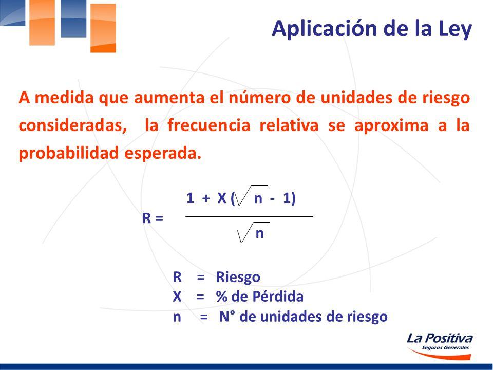 1 + X ( n - 1) R = n R = Riesgo X = % de Pérdida n = N° de unidades de riesgo Aplicación de la Ley A medida que aumenta el número de unidades de riesg