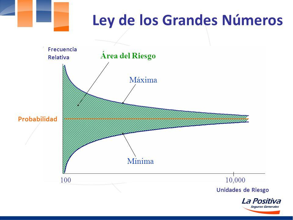 Ley de los Grandes Números 10,000100 Probabilidad Frecuencia Relativa Unidades de Riesgo Máxima Mínima Área del Riesgo