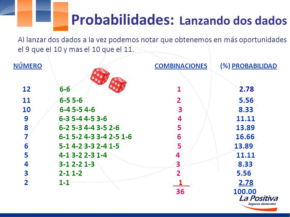 Probabilidades: Lanzando dos dados 12 6-6 1 2.78 11 6-5 5-6 2 5.56 10 6-4 5-5 4-6 3 8.33 9 6-3 5-4 4-5 3-6 4 11.11 8 6-2 5-3 4-4 3-5 2-6 5 13.89 7 6-1