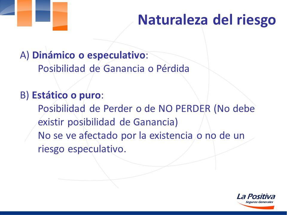 Naturaleza del riesgo A) Dinámico o especulativo: Posibilidad de Ganancia o Pérdida B) Estático o puro: Posibilidad de Perder o de NO PERDER (No debe