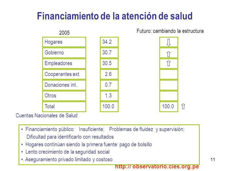 11 Financiamiento de la atención de salud Hogares Gobierno Empleadores Cooperantes ext.