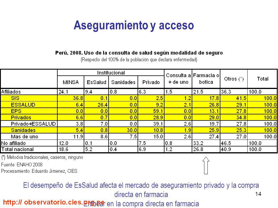 14 Aseguramiento y acceso El desempeño de EsSalud afecta el mercado de aseguramiento privado y la compra directa en farmacia Enfocar en la compra directa en farmacia
