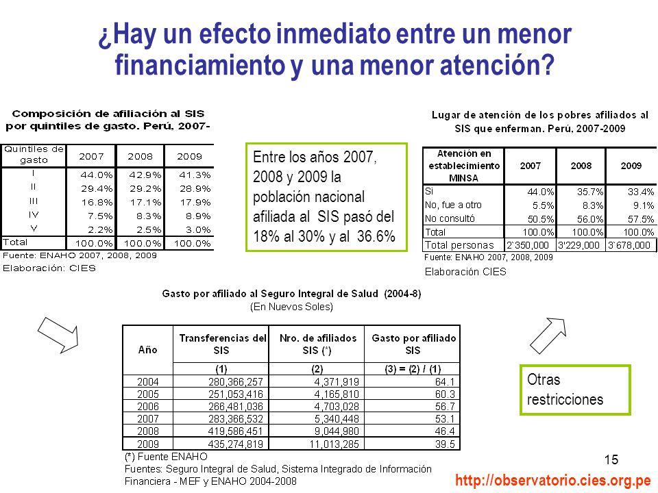 15 ¿Hay un efecto inmediato entre un menor financiamiento y una menor atención.