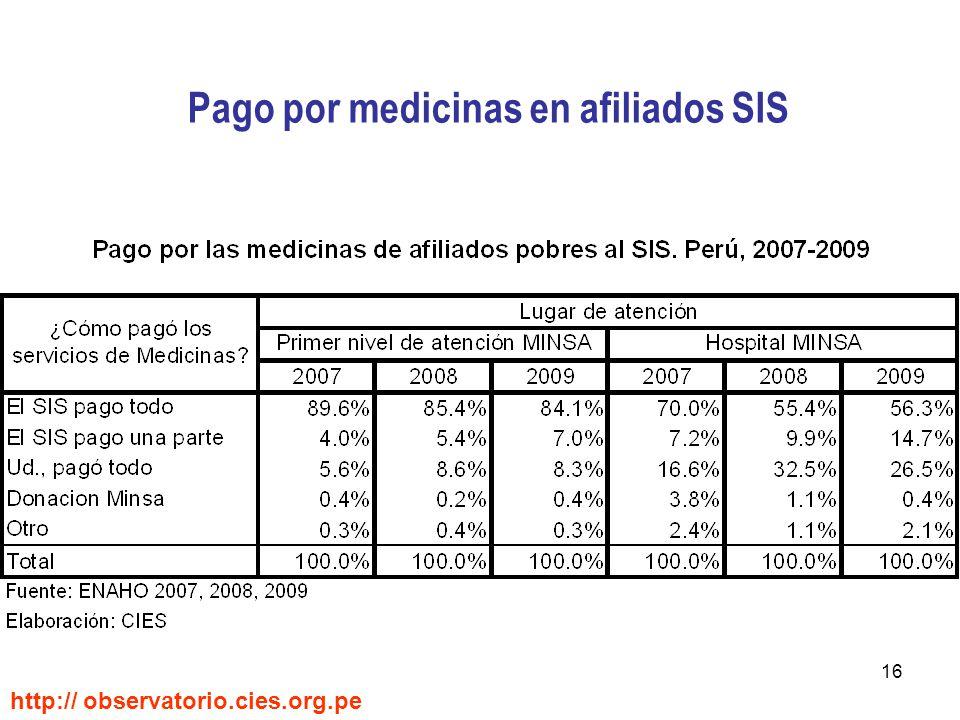 16 Pago por medicinas en afiliados SIS http:// observatorio.cies.org.pe