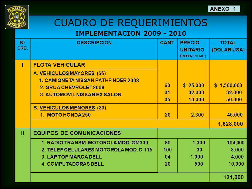 CUADRO DE REQUERIMIENTOS IMPLEMENTACION 2009 - 2010 Nº ORD. DESCRIPCIONCANTPRECIO UNITARIO ( REFERENCIAL ) TOTAL (DOLAR USA) IFLOTA VEHICULAR 60 01 05