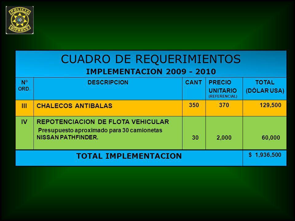 CUADRO DE REQUERIMIENTOS IMPLEMENTACION 2009 - 2010 Nº ORD. DESCRIPCIONCANTPRECIO UNITARIO (REFERENCIAL) TOTAL (DÓLAR USA) IIICHALECOS ANTIBALAS 35037