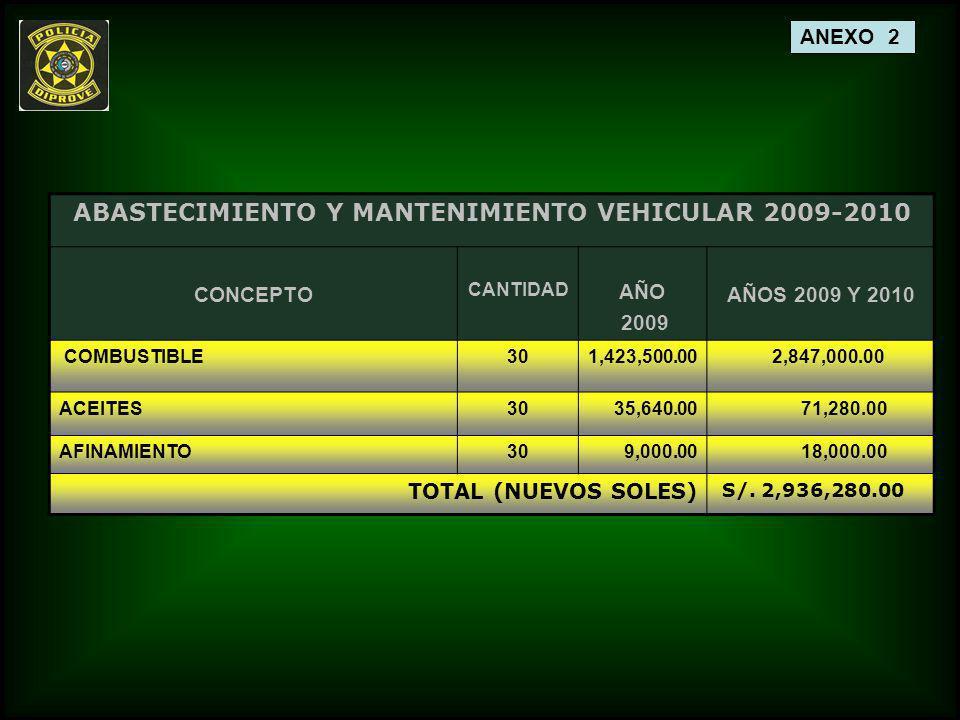 ANEXO 2 ABASTECIMIENTO Y MANTENIMIENTO VEHICULAR 2009-2010 CONCEPTO CANTIDAD AÑO 2009 AÑOS 2009 Y 2010 COMBUSTIBLE301,423,500.00 2,847,000.00 ACEITES3