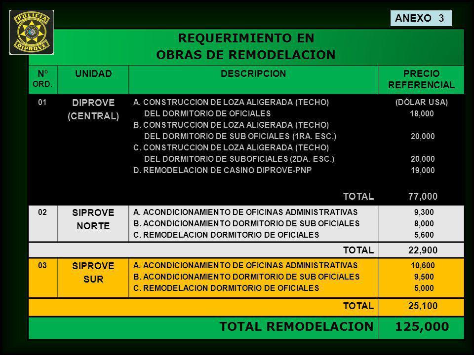 REQUERIMIENTO EN OBRAS DE REMODELACION Nº ORD. UNIDADDESCRIPCIONPRECIO REFERENCIAL 01 DIPROVE (CENTRAL) A. CONSTRUCCION DE LOZA ALIGERADA (TECHO) DEL