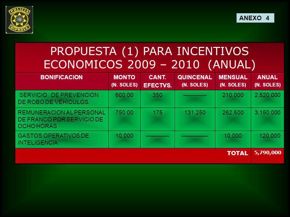 PROPUESTA (1) PARA INCENTIVOS ECONOMICOS 2009 – 2010 (ANUAL) BONIFICACIONMONTO (N. SOLES) CANT. EFECTVS. QUINCENAL (N. SOLES) MENSUAL (N. SOLES) ANUAL