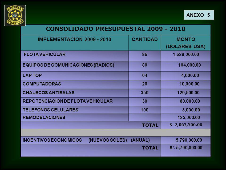 CONSOLIDADO PRESUPUESTAL 2009 - 2010 IMPLEMENTACION 2009 - 2010CANTIDADMONTO (DOLARES USA) FLOTA VEHICULAR861,628,000.00 EQUIPOS DE COMUNICACIONES (RA