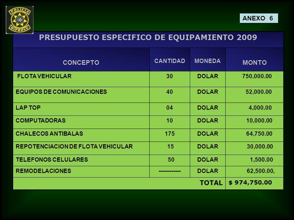 PRESUPUESTO ESPECIFICO DE EQUIPAMIENTO 2009 CONCEPTO CANTIDADMONEDA MONTO FLOTA VEHICULAR30DOLAR 750,000.00 EQUIPOS DE COMUNICACIONES40DOLAR 52,000.00