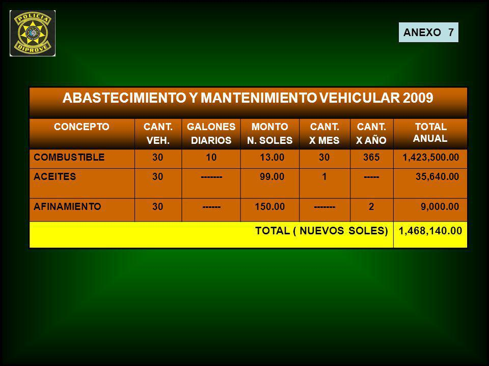 ANEXO 7 ABASTECIMIENTO Y MANTENIMIENTO VEHICULAR 2009 CONCEPTOCANT. VEH. GALONES DIARIOS MONTO N. SOLES CANT. X MES CANT. X AÑO TOTAL ANUAL COMBUSTIBL