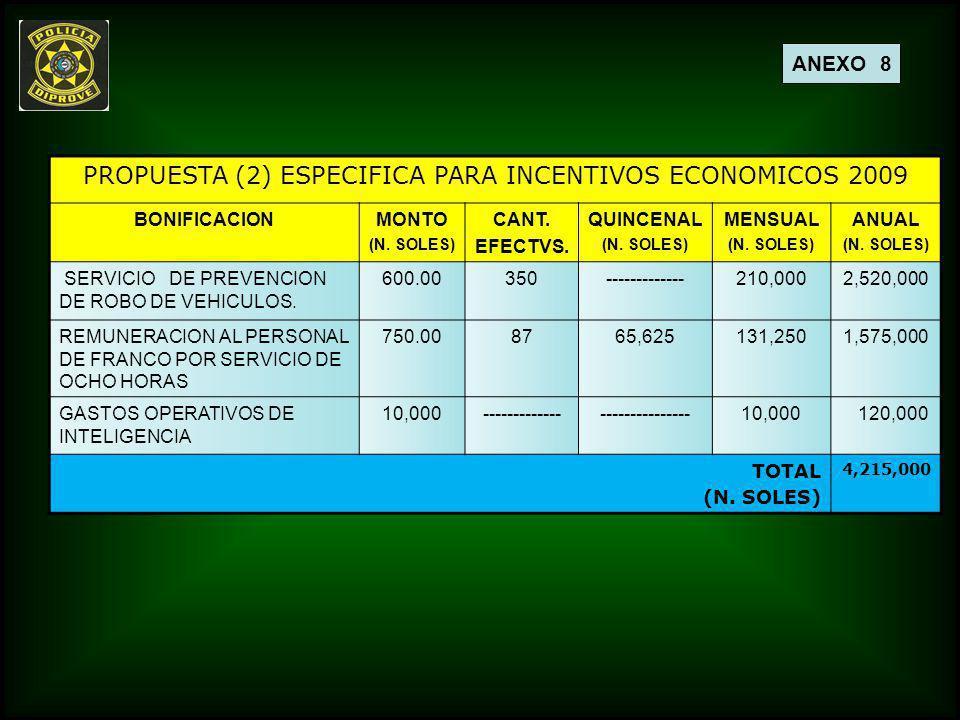 PROPUESTA (2) ESPECIFICA PARA INCENTIVOS ECONOMICOS 2009 BONIFICACIONMONTO (N. SOLES) CANT. EFECTVS. QUINCENAL (N. SOLES) MENSUAL (N. SOLES) ANUAL (N.