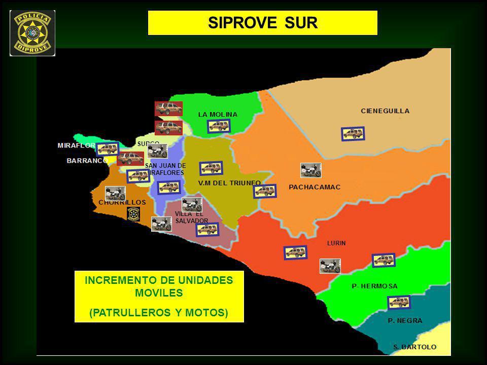SIPROVE SUR SAN JUAN DE MIRAFLORES SURCO LURIN VILLA EL SALVADOR INCREMENTO DE UNIDADES MOVILES (PATRULLEROS Y MOTOS)