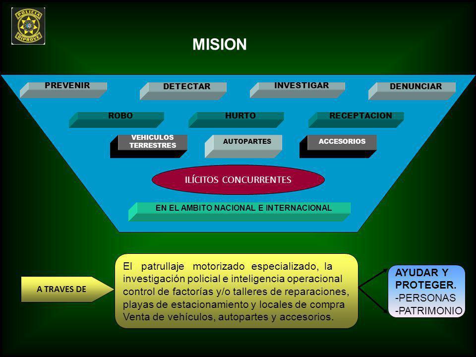 MISION PREVENIR DETECTAR INVESTIGAR DENUNCIAR EN EL AMBITO NACIONAL E INTERNACIONAL ROBOHURTORECEPTACION VEHICULOS TERRESTRES AUTOPARTESACCESORIOS ILÍ