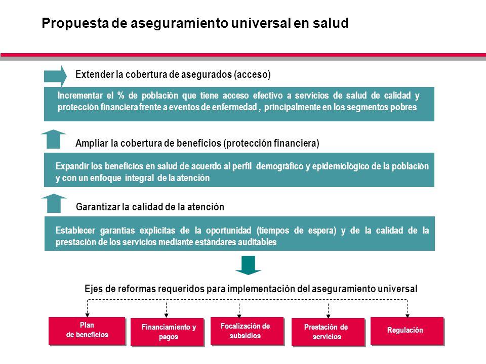 10 Ejes de reformas requeridos para implementación del aseguramiento universal Plan de beneficios Financiamiento y pagos Prestación de servicios Regul