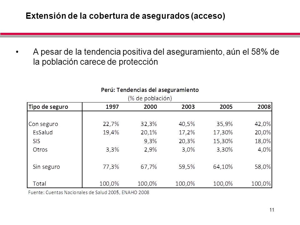 11 Extensión de la cobertura de asegurados (acceso) A pesar de la tendencia positiva del aseguramiento, aún el 58% de la población carece de protecció