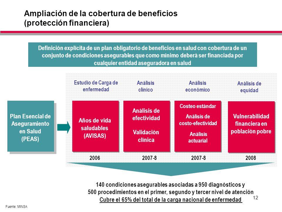 12 Plan Esencial de Aseguramiento en Salud (PEAS) Años de vida saludables (AVISAS) Estudio de Carga de enfermedad Análisis de efectividad Validación clínica Análisis clínico Análisis de equidad Definición explícita de un plan obligatorio de beneficios en salud con cobertura de un conjunto de condiciones asegurables que como mínimo deberá ser financiada por cualquier entidad aseguradora en salud Costeo estándar Análisis de costo-efectividad Análisis actuarial Análisis económico 20062007-8 2008 140 condiciones asegurables asociadas a 950 diagnósticos y 500 procedimientos en el primer, segundo y tercer nivel de atención Cubre el 65% del total de la carga nacional de enfermedad Vulnerabilidad financiera en población pobre Ampliación de la cobertura de beneficios (protección financiera) Fuente: MINSA