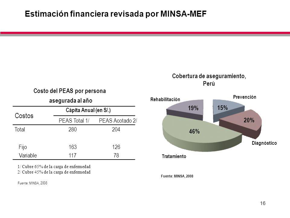 16 Estimación financiera revisada por MINSA-MEF 15% 20% 46% 19% Rehabilitación Tratamiento Prevención Diagnóstico PEAS Total 1/PEAS Acotado 2/ Total28