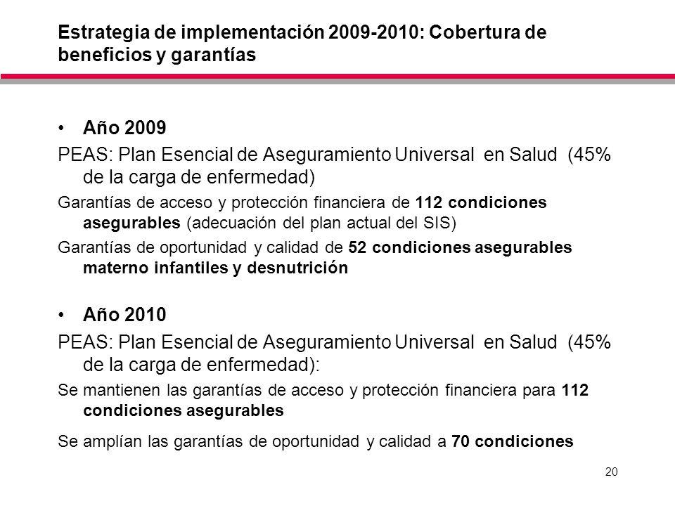 20 Estrategia de implementación 2009-2010: Cobertura de beneficios y garantías Año 2009 PEAS: Plan Esencial de Aseguramiento Universal en Salud (45% de la carga de enfermedad) Garantías de acceso y protección financiera de 112 condiciones asegurables (adecuación del plan actual del SIS) Garantías de oportunidad y calidad de 52 condiciones asegurables materno infantiles y desnutrición Año 2010 PEAS: Plan Esencial de Aseguramiento Universal en Salud (45% de la carga de enfermedad): Se mantienen las garantías de acceso y protección financiera para 112 condiciones asegurables Se amplían las garantías de oportunidad y calidad a 70 condiciones