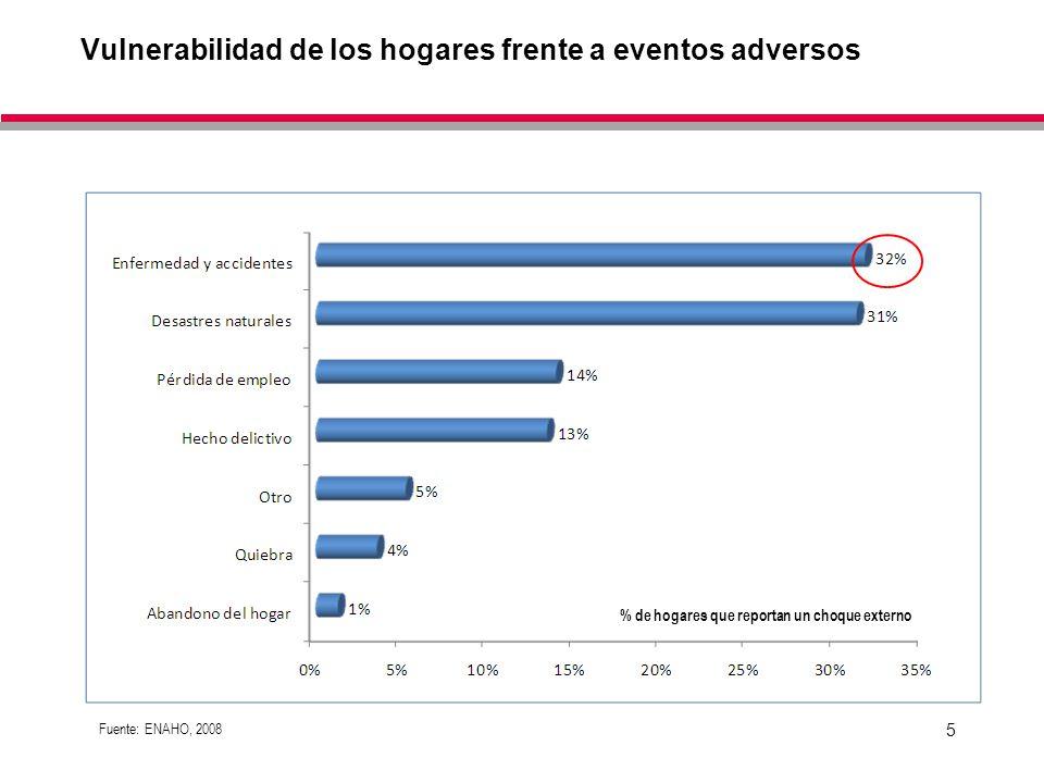 6 Consecuencias en la economía de las familias de los eventos adversos en salud Fuente: ENAHO, 2008 % de hogares que reportan choque externos en salud
