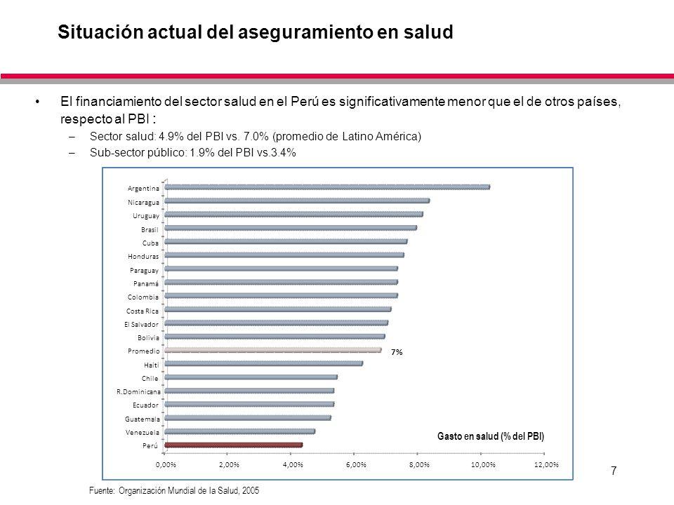 7 0,00%2,00%4,00%6,00%8,00%10,00%12,00% Perú Venezuela Guatemala Ecuador R.Dominicana Chile Haiti Promedio Bolivia El Salvador Costa Rica Colombia Pan
