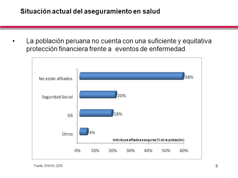 8 Situación actual del aseguramiento en salud La población peruana no cuenta con una suficiente y equitativa protección financiera frente a eventos de enfermedad Fuente: ENAHO, 2008 Individuos afiliados a seguros (% de la población)