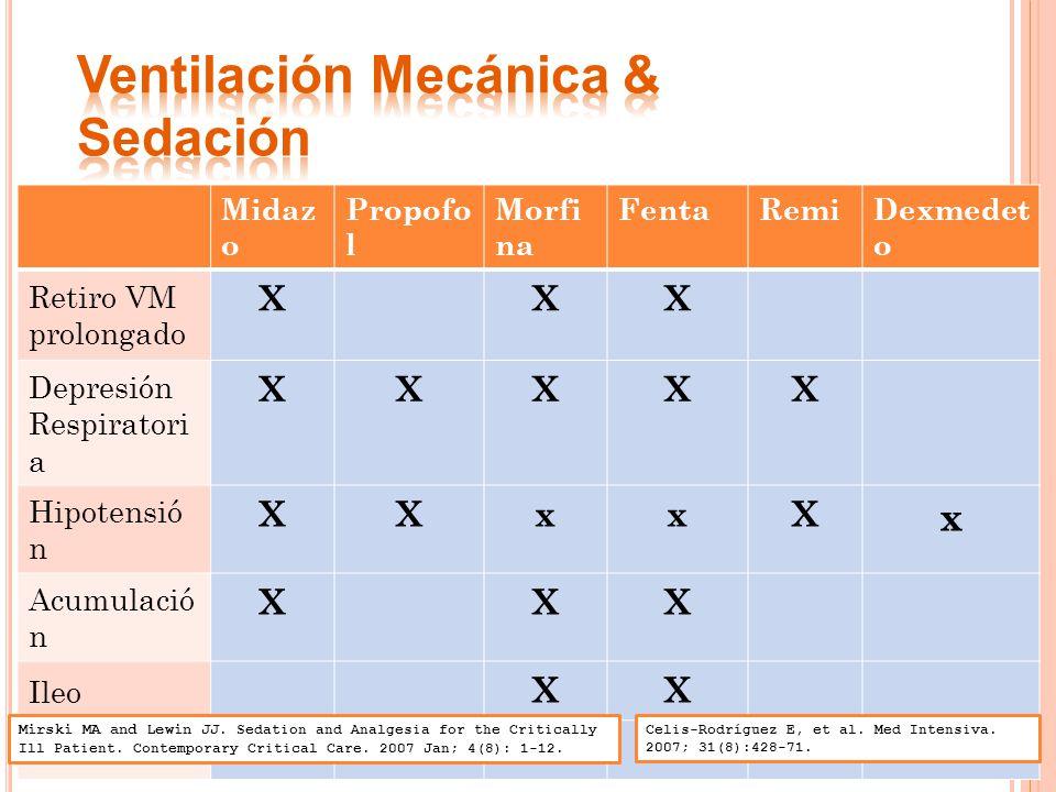 Midaz o Propofo l Morfi na FentaRemiDexmedet o Retiro VM prolongado XXX Depresión Respiratori a XXXXX Hipotensió n XXxxX x Acumulació n XXX Ileo XX Delirium XXX Celis-Rodríguez E, et al.