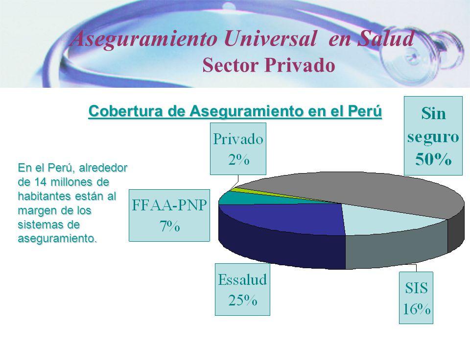 Cobertura de Aseguramiento en el Perú En el Perú, alrededor de 14 millones de habitantes están al margen de los sistemas de aseguramiento. Aseguramien
