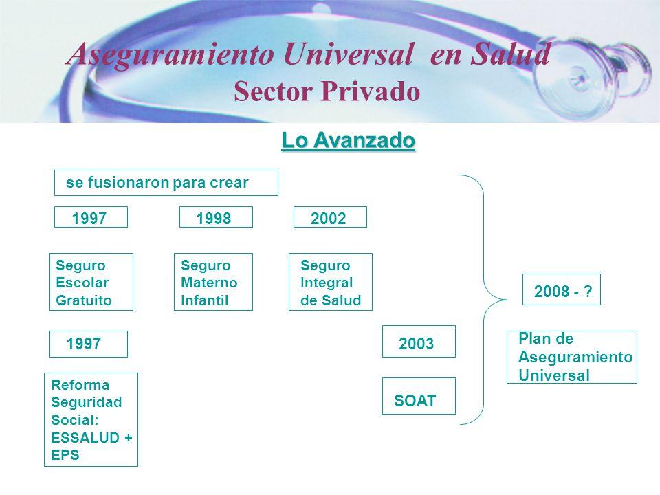 Lo Avanzado se fusionaron para crear 1997 Seguro Escolar Gratuito 1997 Reforma Seguridad Social: ESSALUD + EPS 1998 Seguro Materno Infantil 2002 Segur