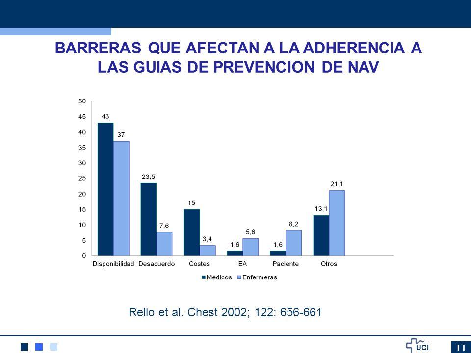 UCI 11 BARRERAS QUE AFECTAN A LA ADHERENCIA A LAS GUIAS DE PREVENCION DE NAV Rello et al. Chest 2002; 122: 656-661