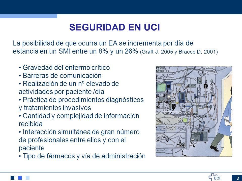 UCI 3 ESTUDIO SYREC 79 UCIS, durante 24h, 1014 pacientes Incidencia de incidentes: 58,1% Probabilidad de sufrir incidentes: 61,9% 1,22 incidentes paciente/día 5,89 incidentes por 100 pacientes /hora http://www.semicyuc.org/sites/default/files/syrec_0.pdf