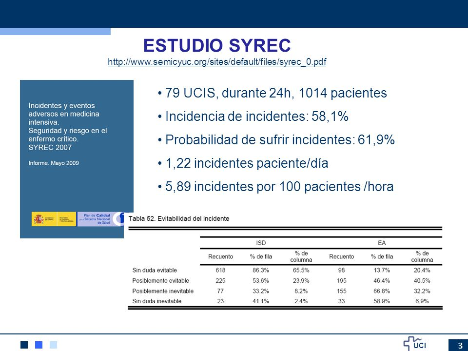 UCI 3 ESTUDIO SYREC 79 UCIS, durante 24h, 1014 pacientes Incidencia de incidentes: 58,1% Probabilidad de sufrir incidentes: 61,9% 1,22 incidentes paci