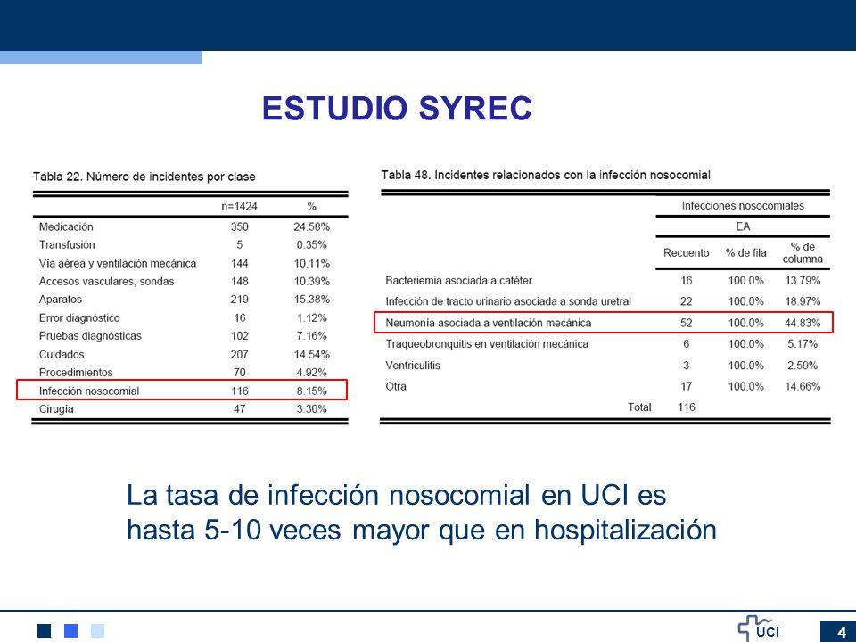 UCI 4 ESTUDIO SYREC La tasa de infección nosocomial en UCI es hasta 5-10 veces mayor que en hospitalización