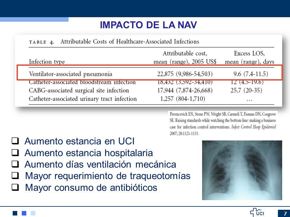 UCI 7 IMPACTO DE LA NAV Aumento estancia en UCI Aumento estancia hospitalaria Aumento días ventilación mecánica Mayor requerimiento de traqueotomías M