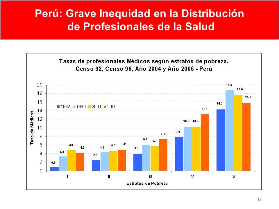 16 Perú: Grave Inequidad en la Distribución de Profesionales de la Salud